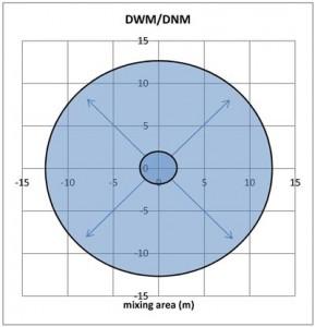 DWM&DNM